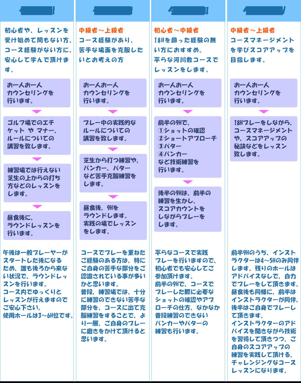 タイプ別コースレッスン紹介